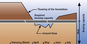 Graph showing the variation in a roadway's load bearing capacity according to the progression of the freeze-thaw cycle.